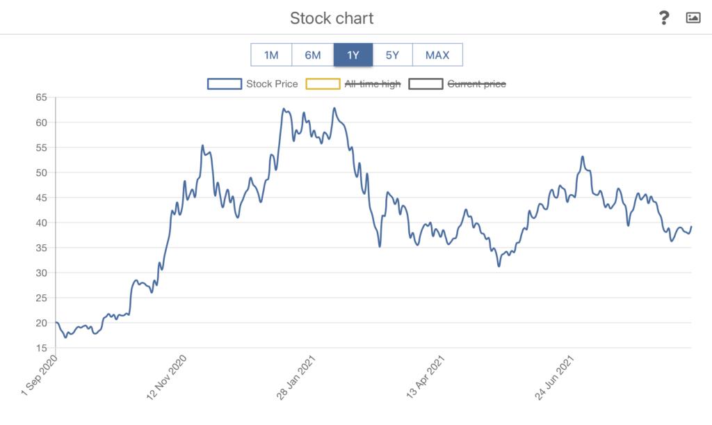 NIO stock performance